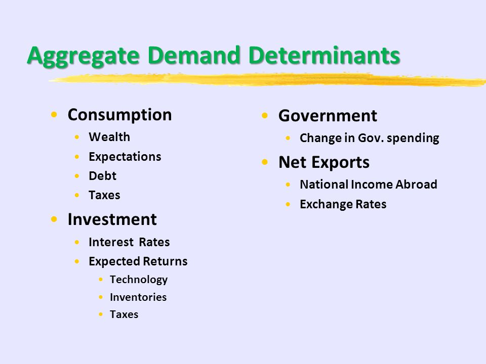 Aggregate Demand Determinants