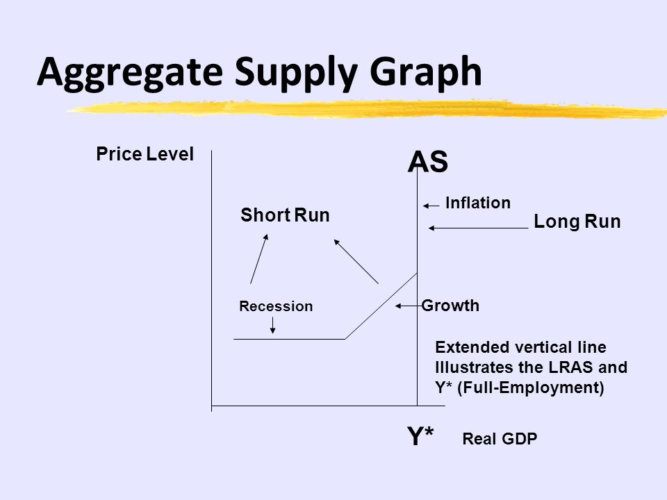 Aggregate Supply Graph