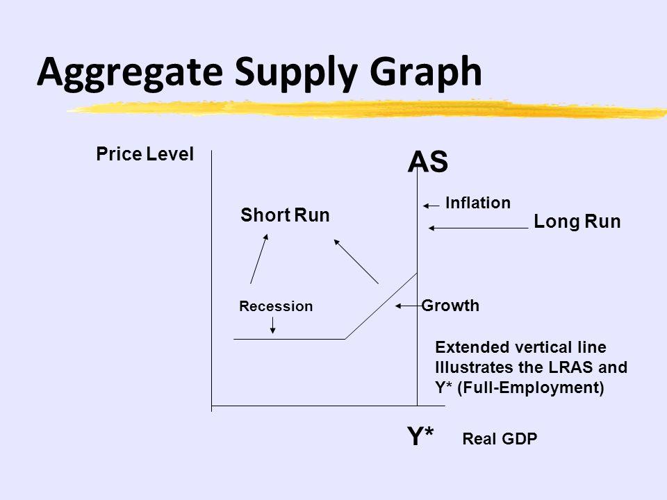 Aggregate Supply Graph