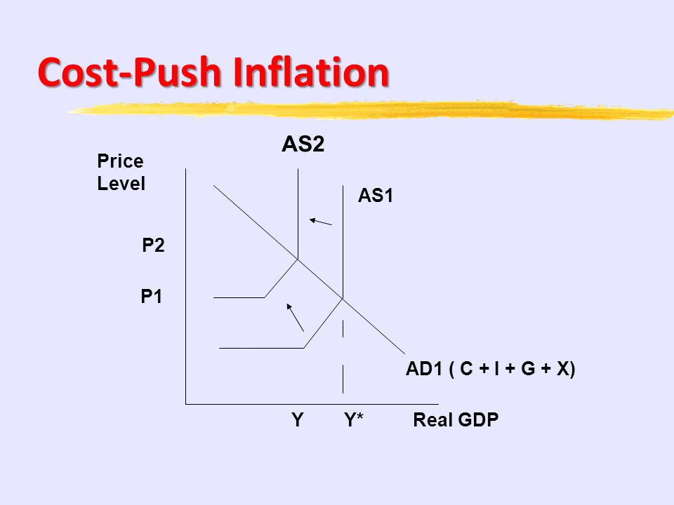 Cost-Push Inflation AS2 Price Level AS1 P2 P1 AD1 ( C + I + G + X) Y
