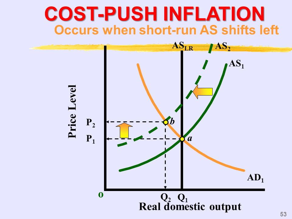 COST-PUSH INFLATION Occurs when short-run AS shifts left Price Level o
