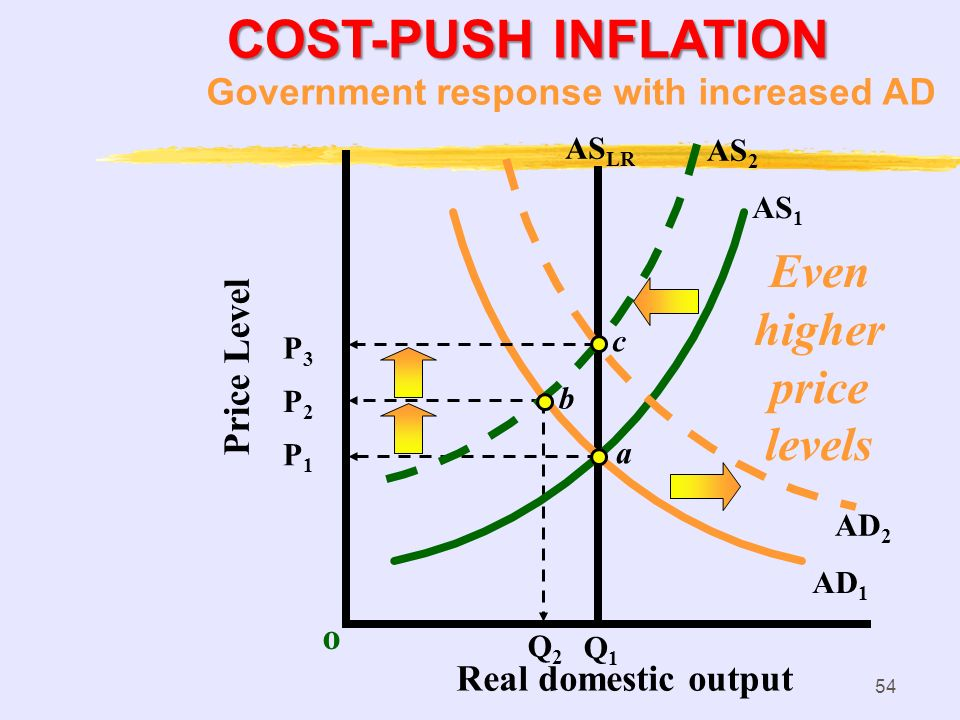 COST-PUSH INFLATION Even higher price levels