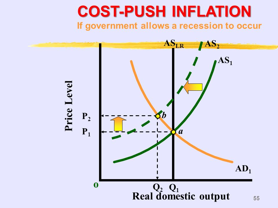 COST-PUSH INFLATION Price Level o Real domestic output