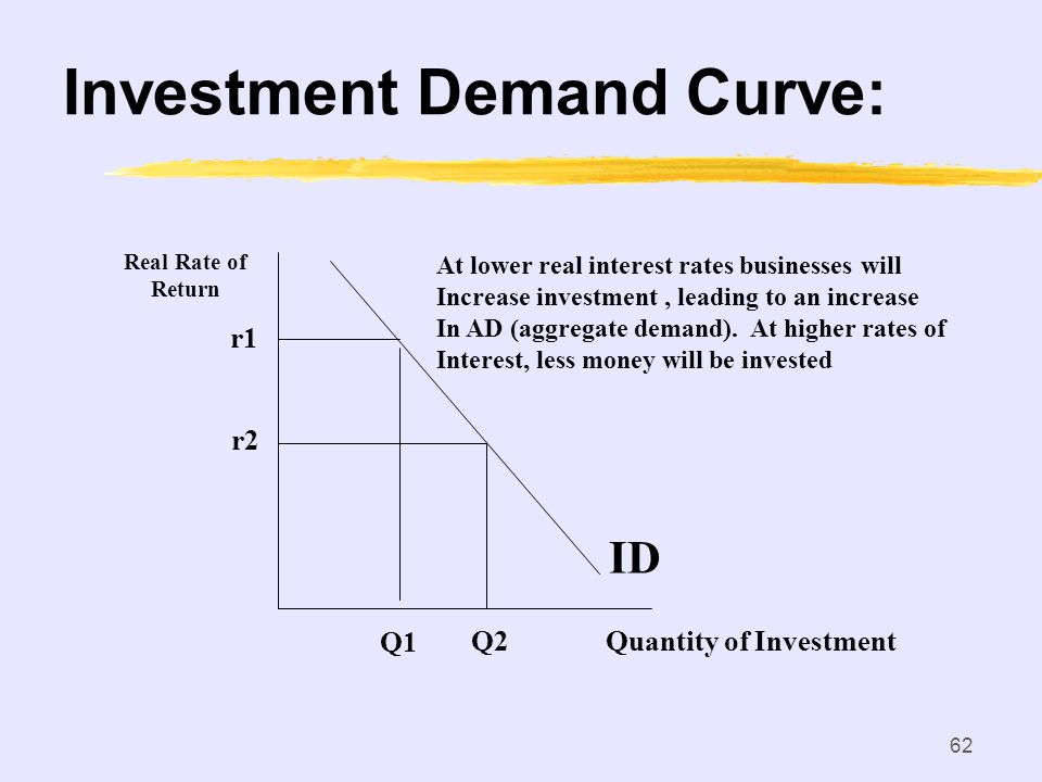 Investment Demand Curve: