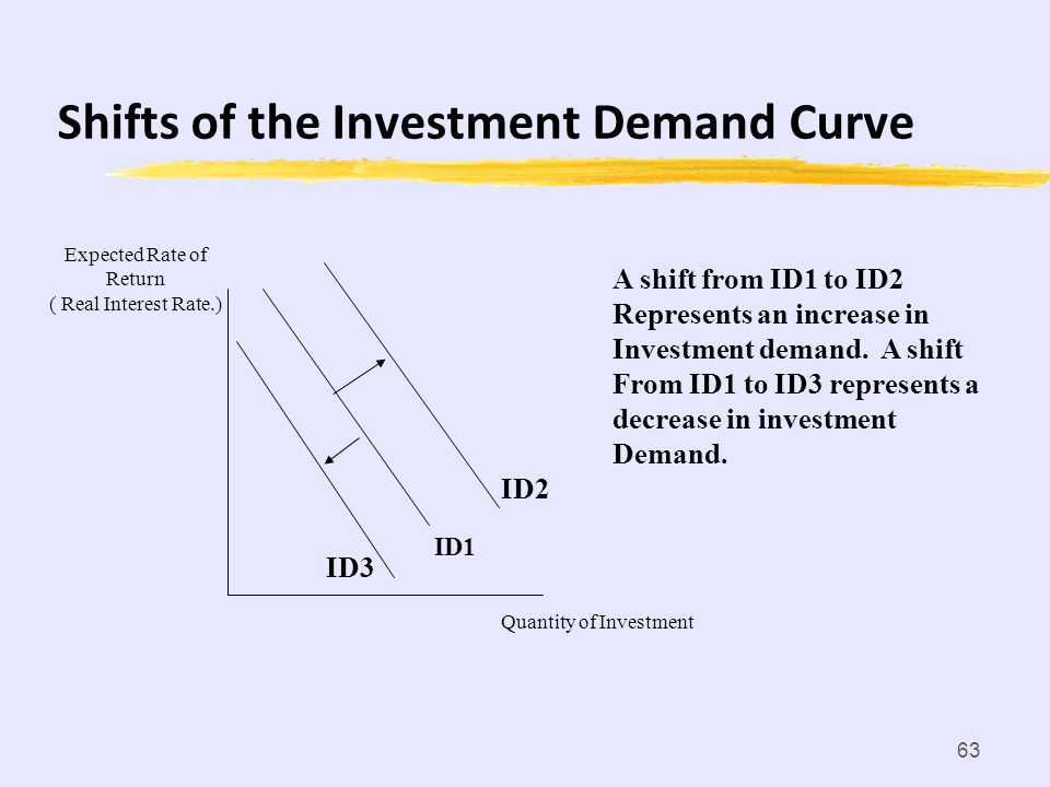 Shifts of the Investment Demand Curve