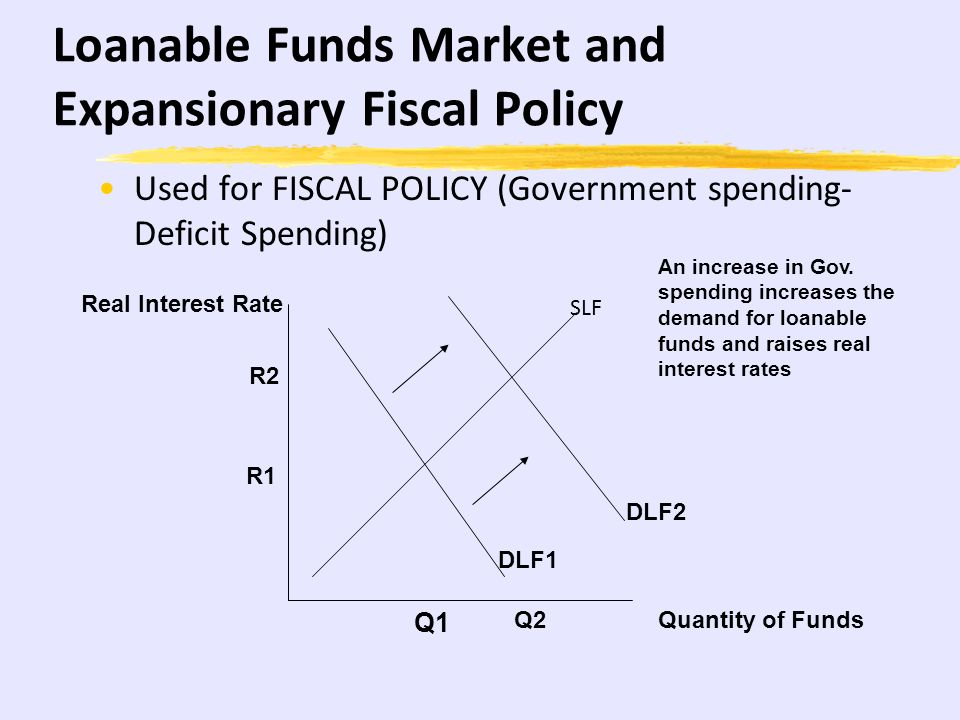 Loanable Funds Market and Expansionary Fiscal Policy
