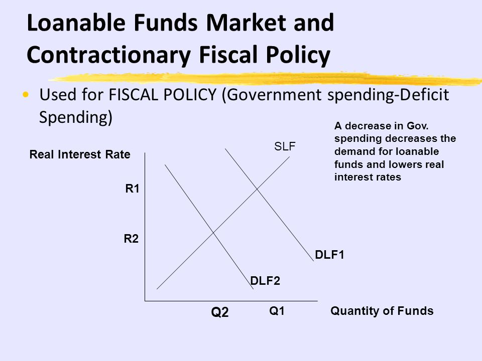 Loanable Funds Market and Contractionary Fiscal Policy