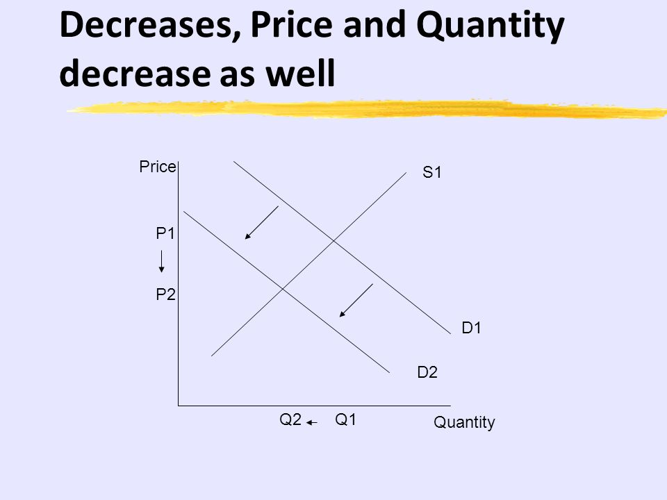 Demand Decrease: As Demand Decreases, Price and Quantity decrease as well