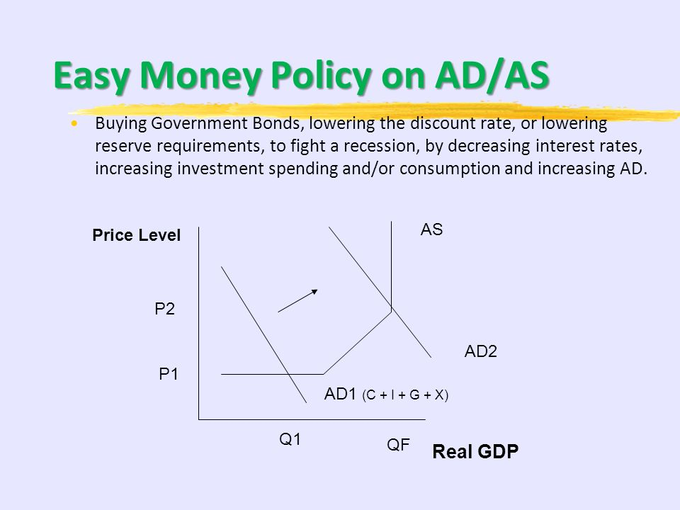 Easy Money Policy on AD/AS