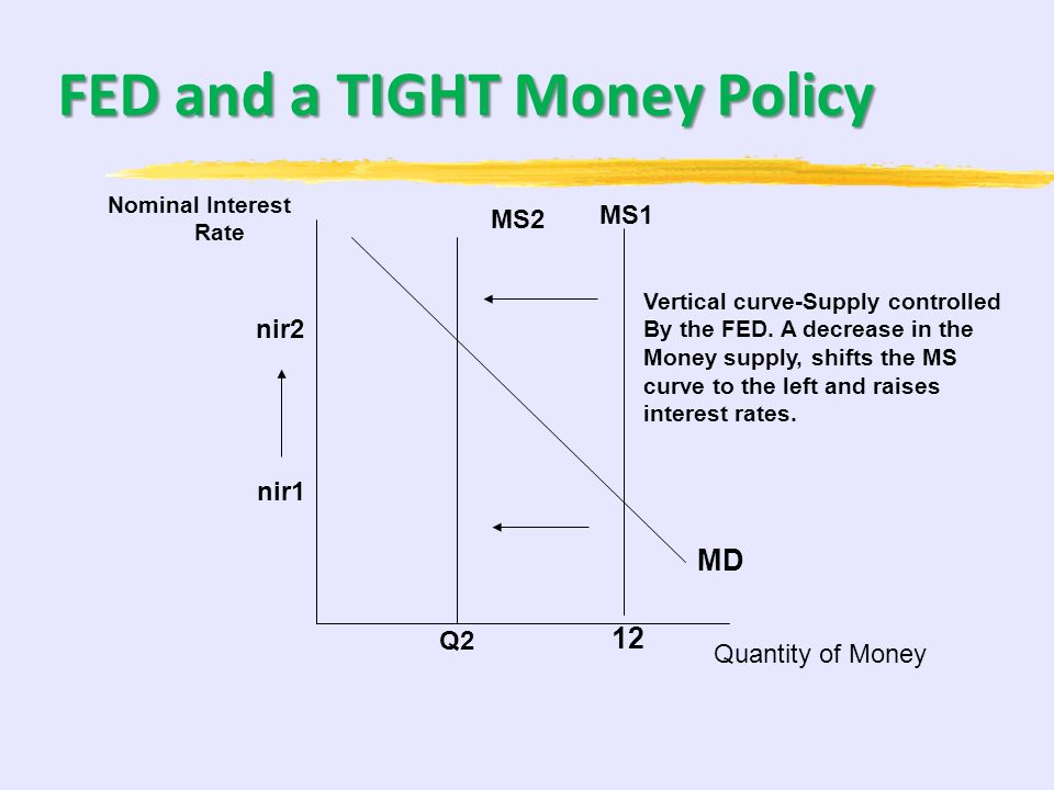 FED and a TIGHT Money Policy