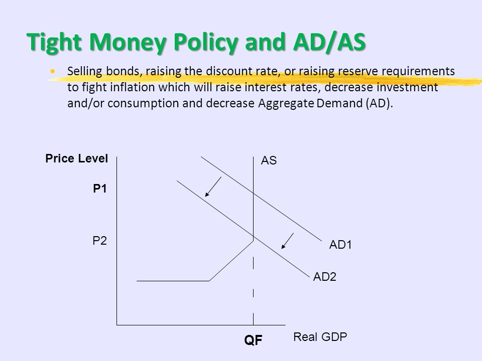 Tight Money Policy and AD/AS