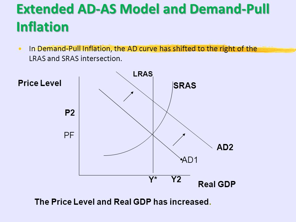 Extended AD-AS Model and Demand-Pull Inflation