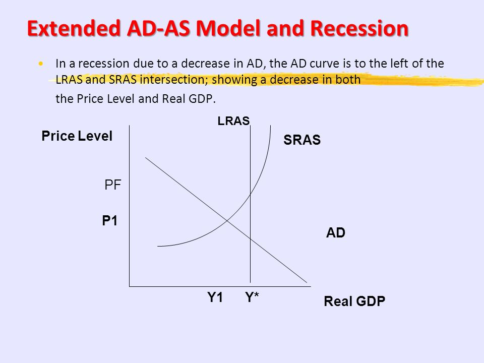 Extended AD-AS Model and Recession