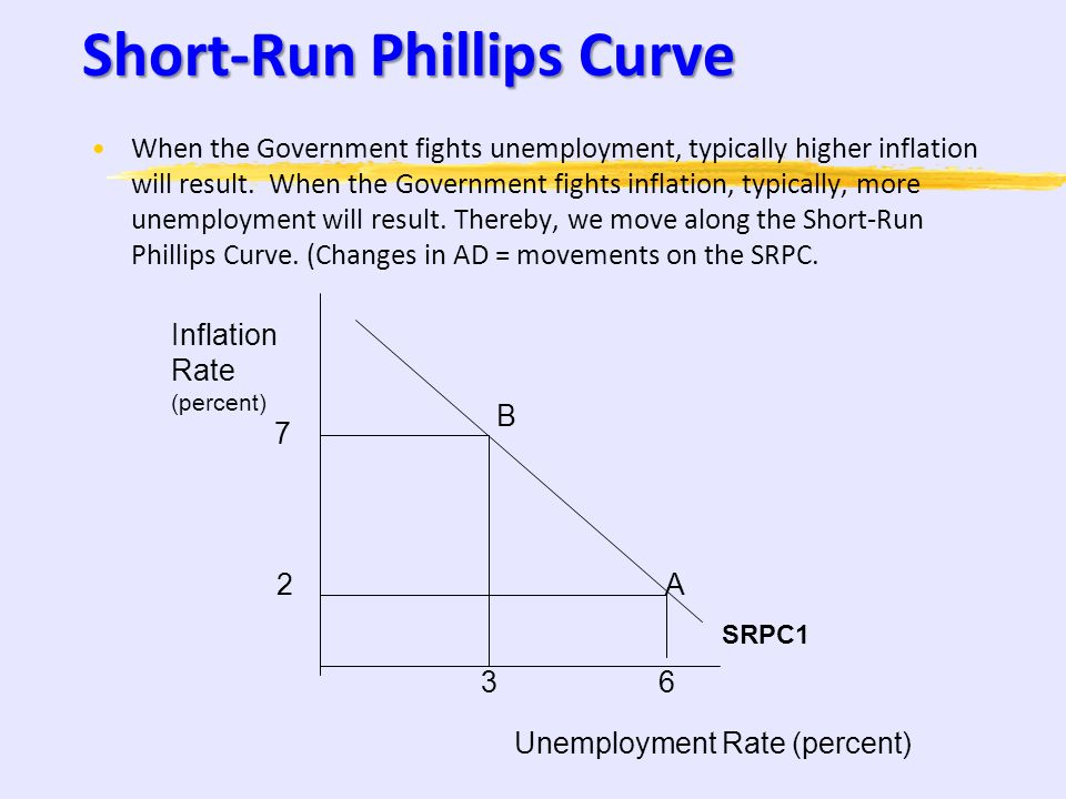 Short-Run Phillips Curve