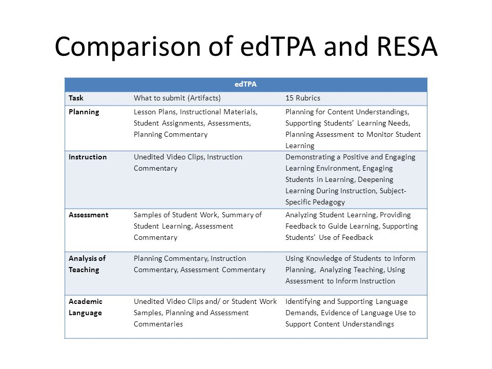 Comparison of edTPA and RESA