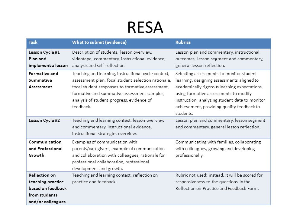 RESA Task What to submit (evidence) Rubrics