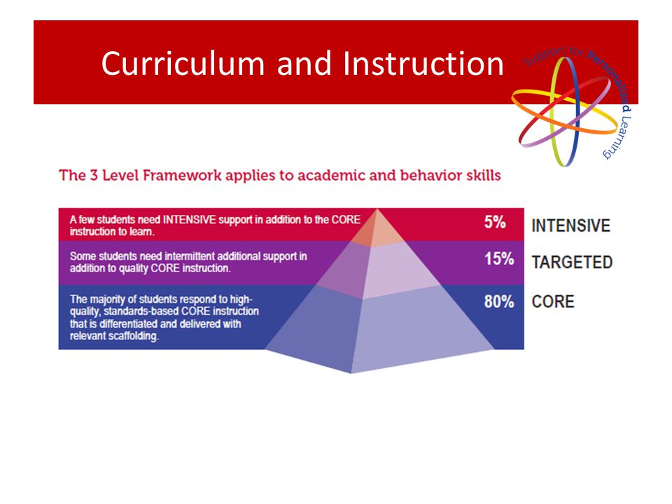 Curriculum and Instruction