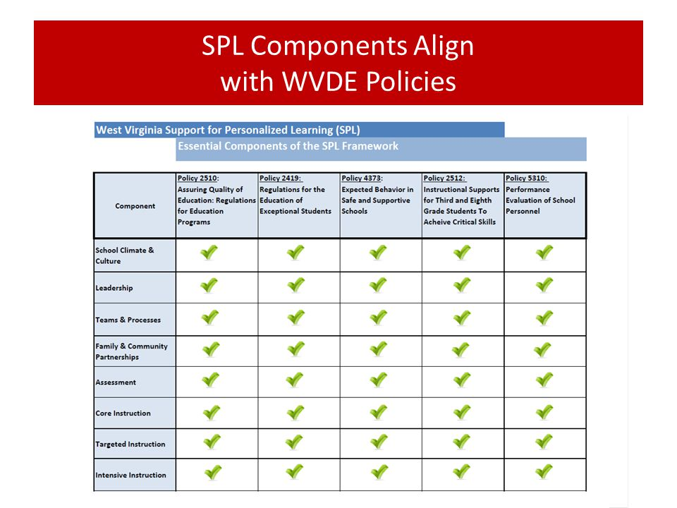 SPL Components Align with WVDE Policies