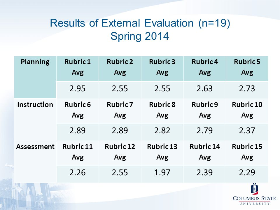 Results of External Evaluation (n=19) Spring 2014