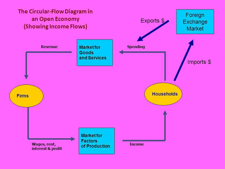 The Circular-Flow Diagram in an Open Economy (Showing Income Flows)