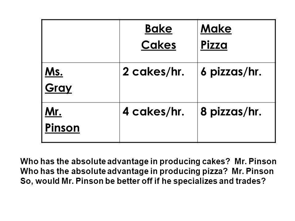 Bake Cakes Make Pizza Ms. Gray 2 cakes/hr. 6 pizzas/hr. Mr. Pinson