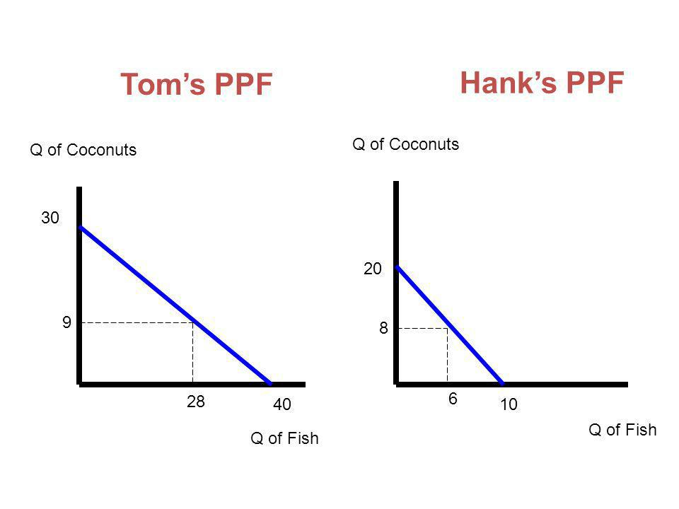 Tom's PPF Hank's PPF Q of Coconuts Q of Coconuts 30 20 9 8 28 6 40 10