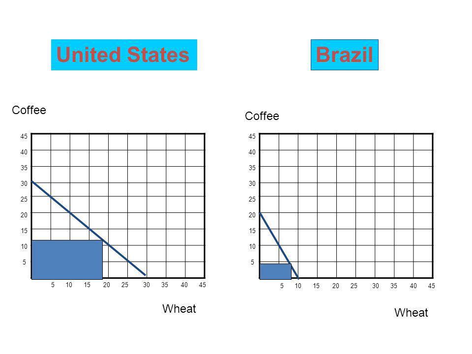 United States Brazil Coffee Coffee Wheat Wheat 45 40 35 30 25 20 15 10