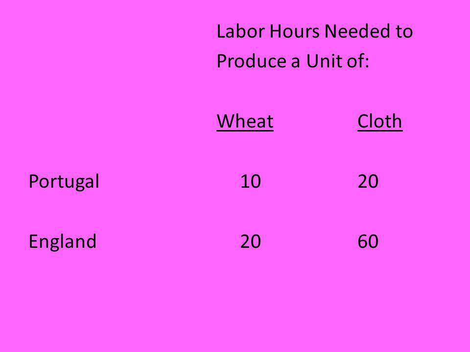Labor Hours Needed to Produce a Unit of: Wheat Cloth Portugal 10 20 England 20 60
