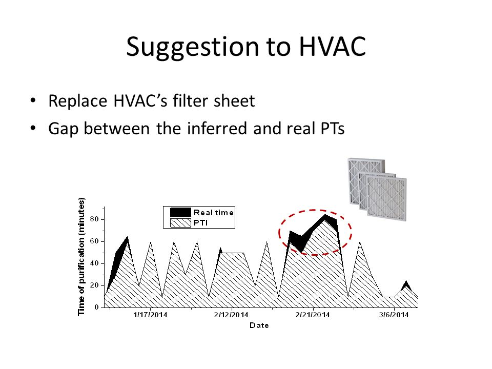 Suggestion to HVAC Replace HVAC's filter sheet