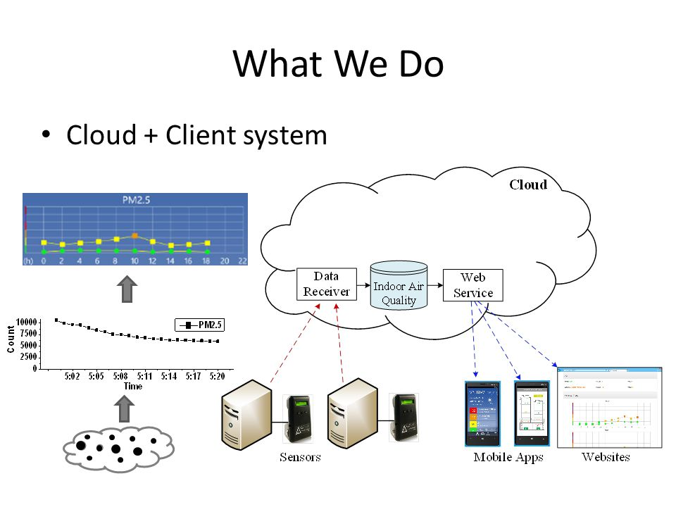 What We Do Cloud + Client system