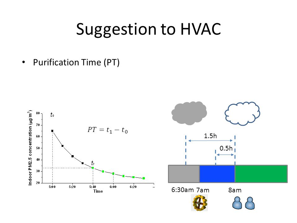 Suggestion to HVAC Purification Time (PT) 1.5h 6:30am 0.5h