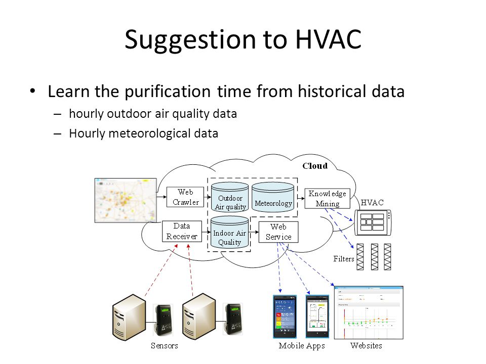 Suggestion to HVAC Learn the purification time from historical data