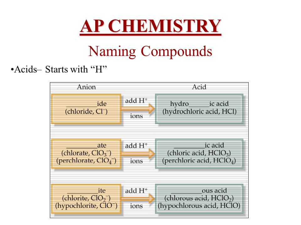 AP CHEMISTRY Naming Compounds Acids– Starts with H