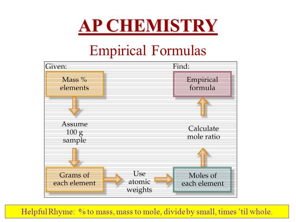 AP CHEMISTRY Empirical Formulas