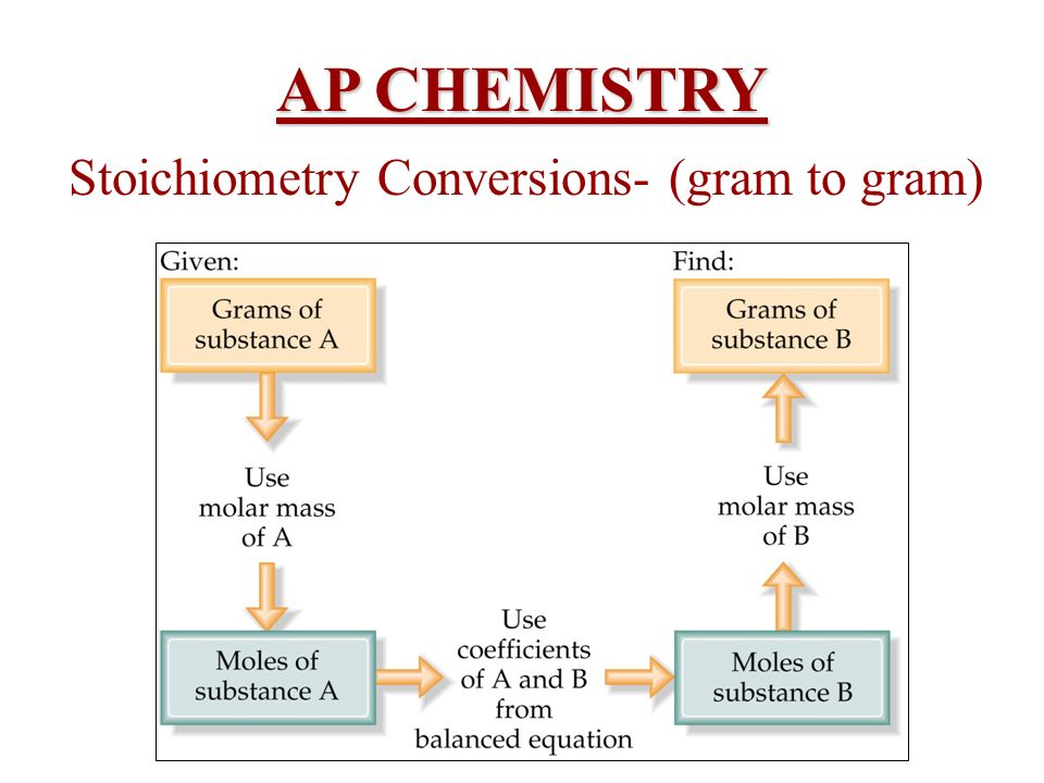 Stoichiometry Conversions- (gram to gram)