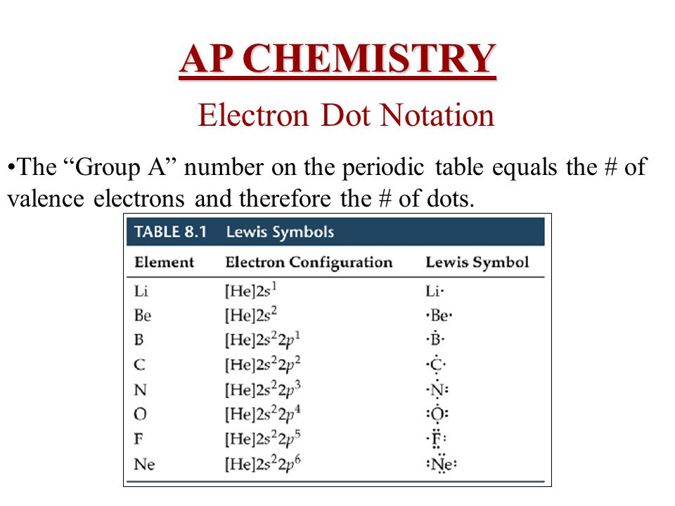 ap chem topics Videos anatomy and physiology ap biology ap chemistry ap environmental science ap physics biology chemistry earth science consulting speaking topics speaker.