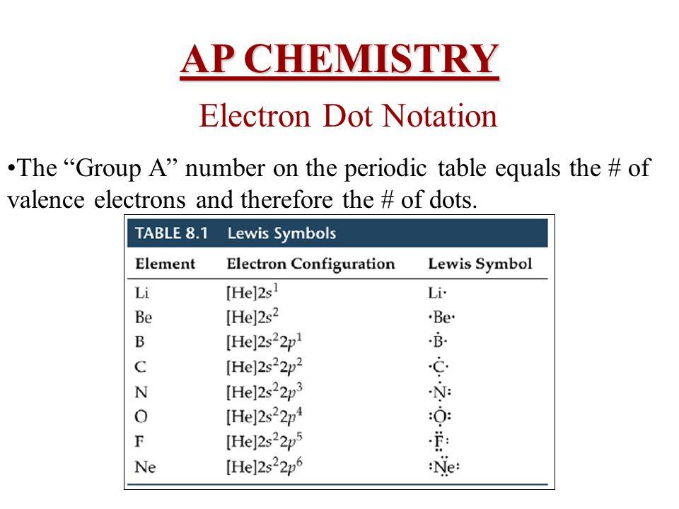 AP CHEMISTRY Electron Dot Notation