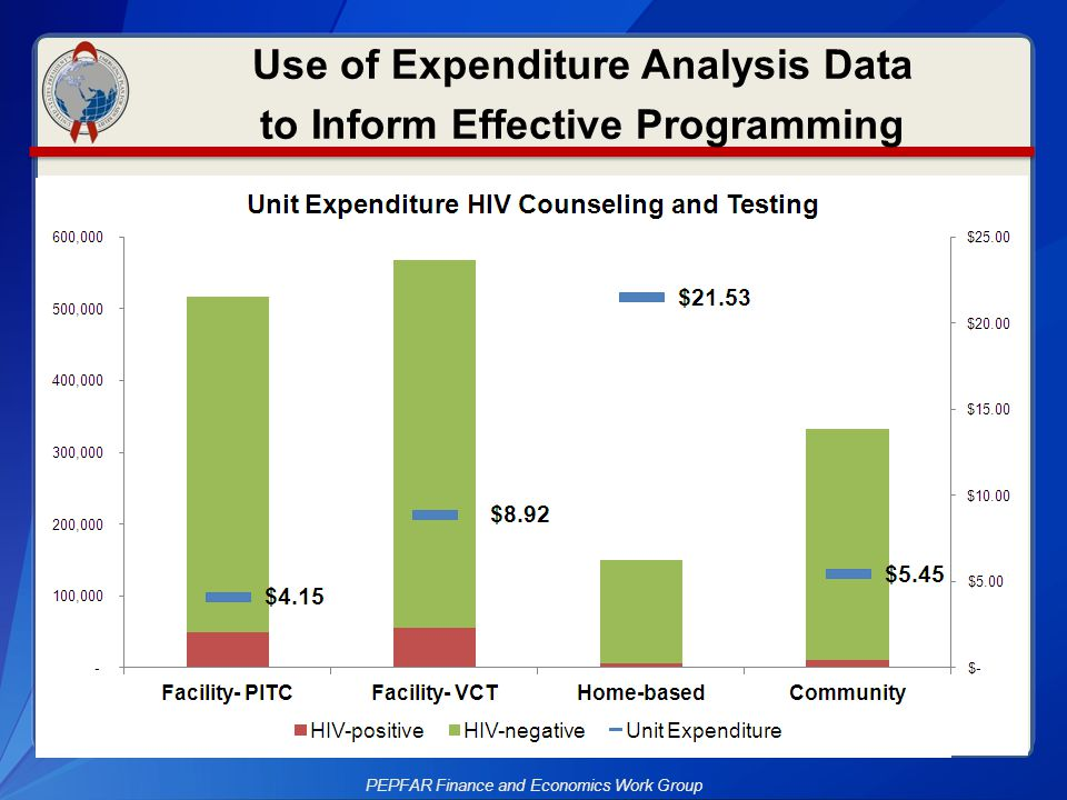 Use of Expenditure Analysis Data to Inform Effective Programming
