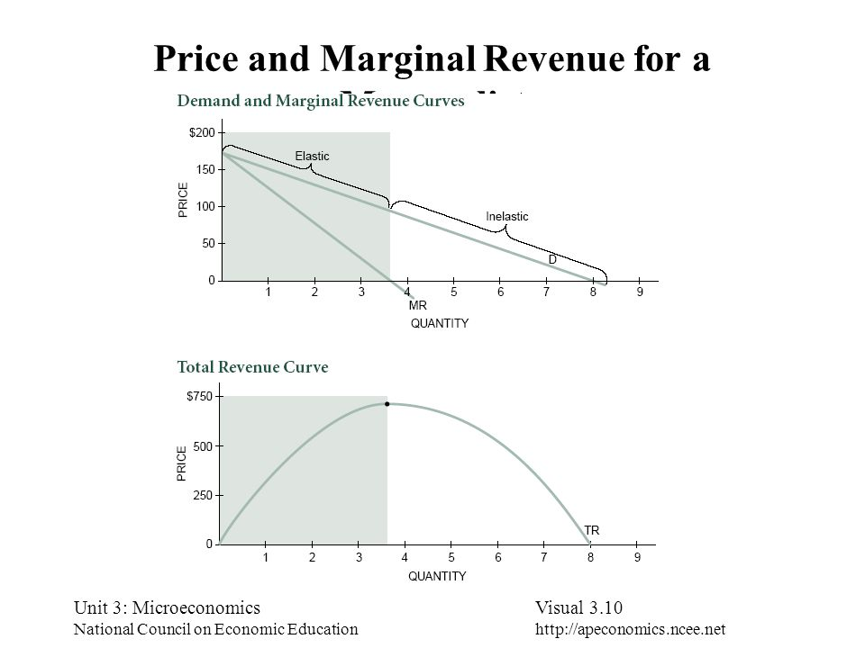 Price and Marginal Revenue for a Monopolist
