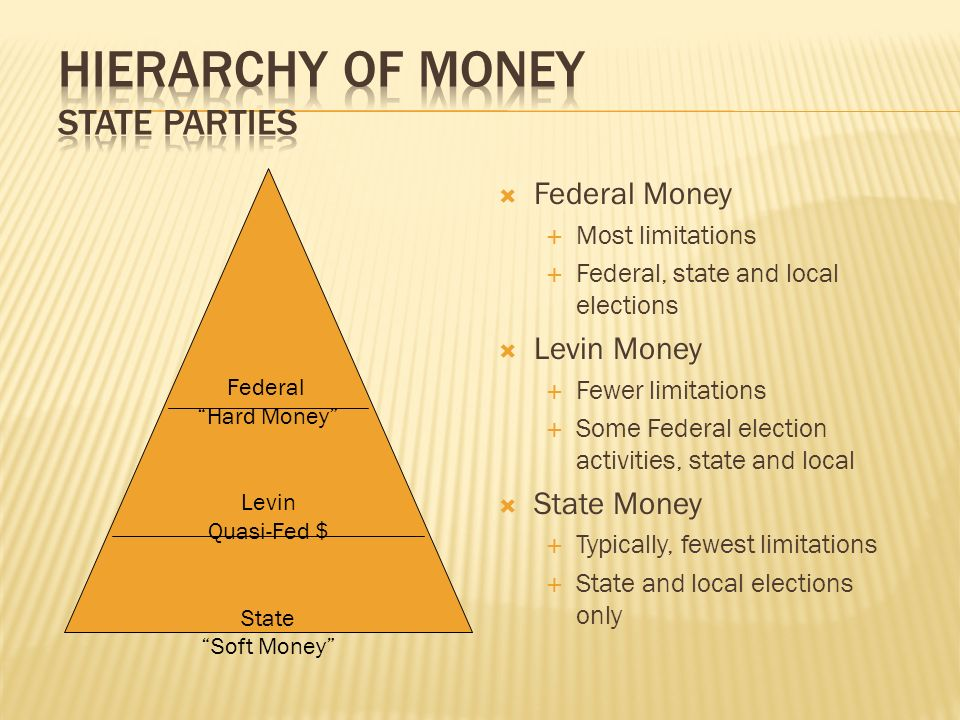 Hierarchy of MONEY State Parties