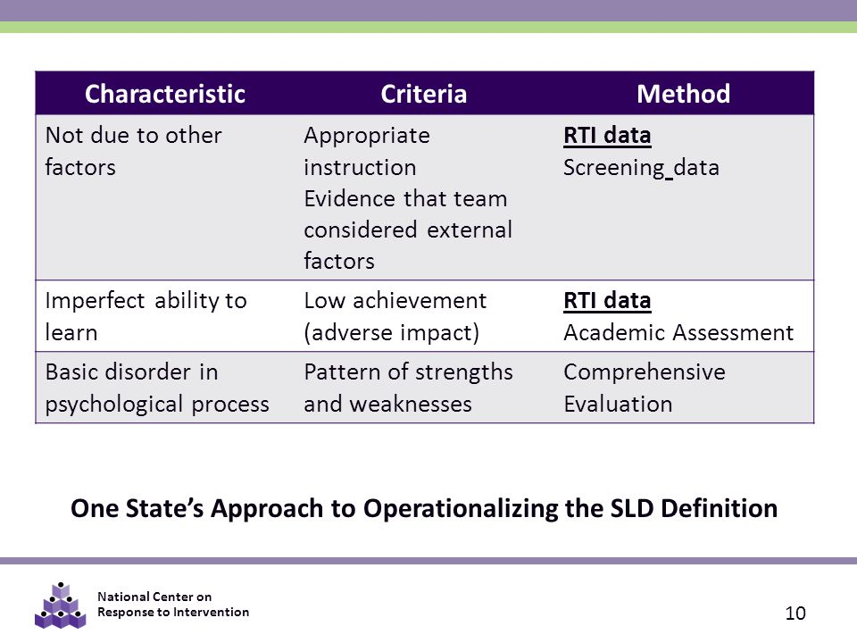 One State's Approach to Operationalizing the SLD Definition
