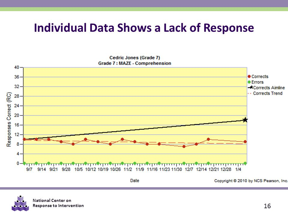 Individual Data Shows a Lack of Response