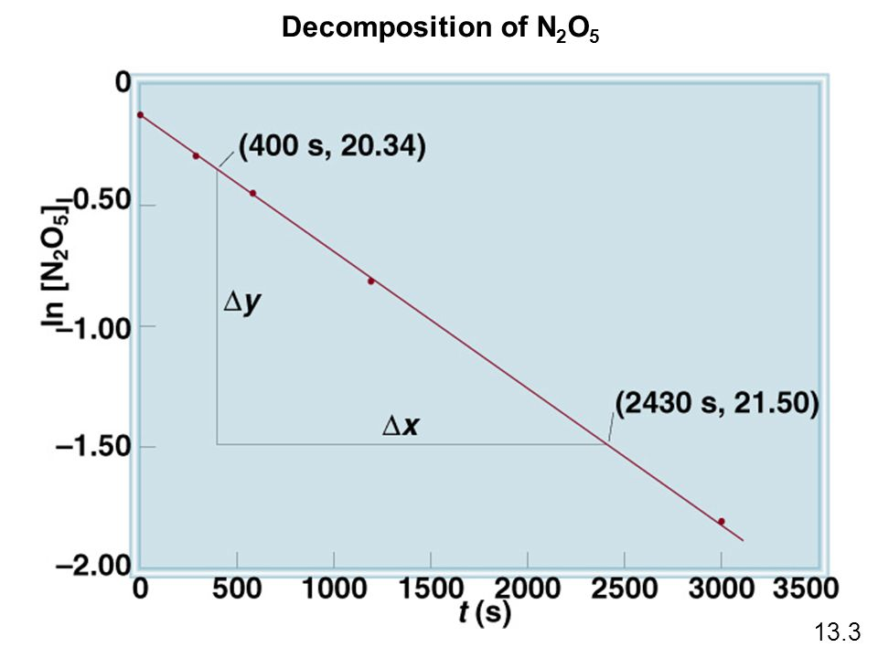 Decomposition of N2O5 13.3