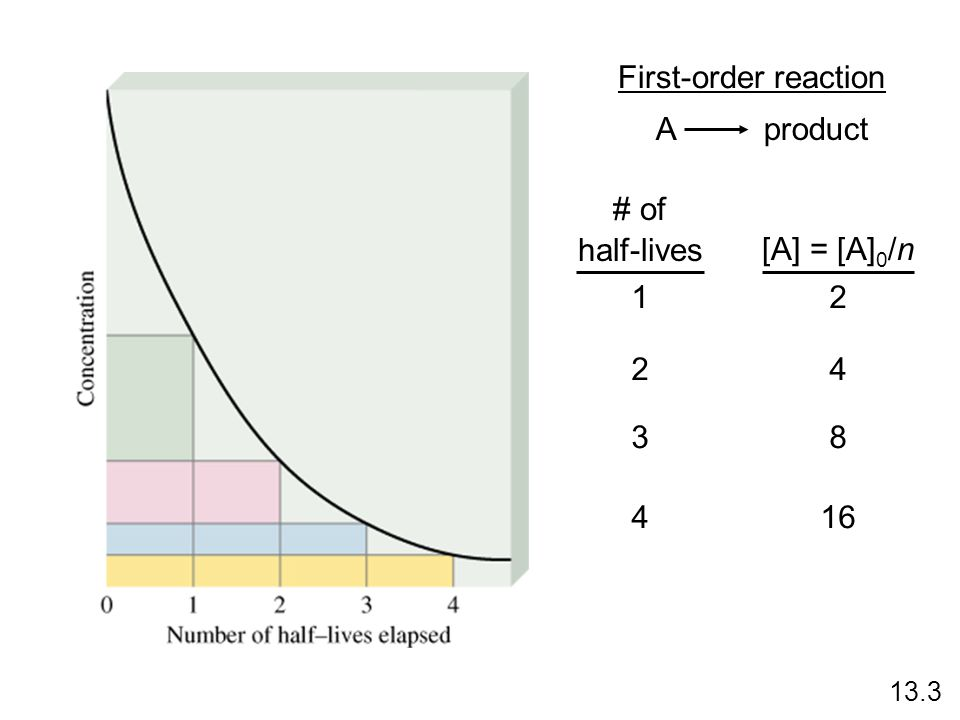 First-order reaction A product # of half-lives [A] = [A]0/n