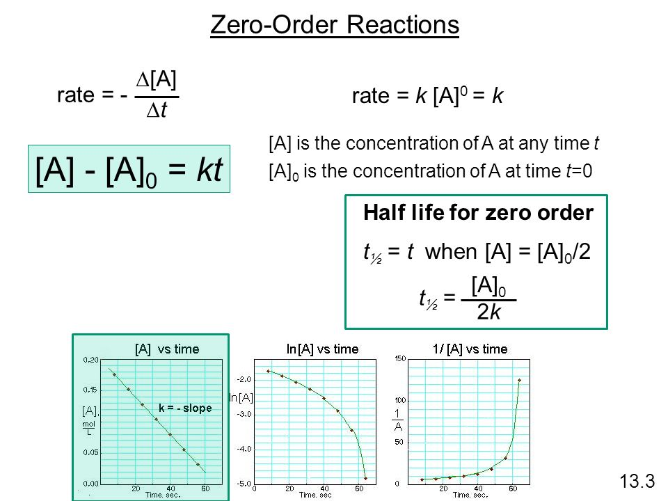 [A] - [A]0 = kt Zero-Order Reactions D[A] rate = - rate = k [A]0 = k