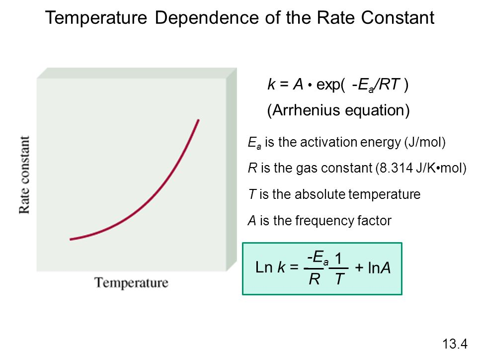 Temperature Dependence of the Rate Constant