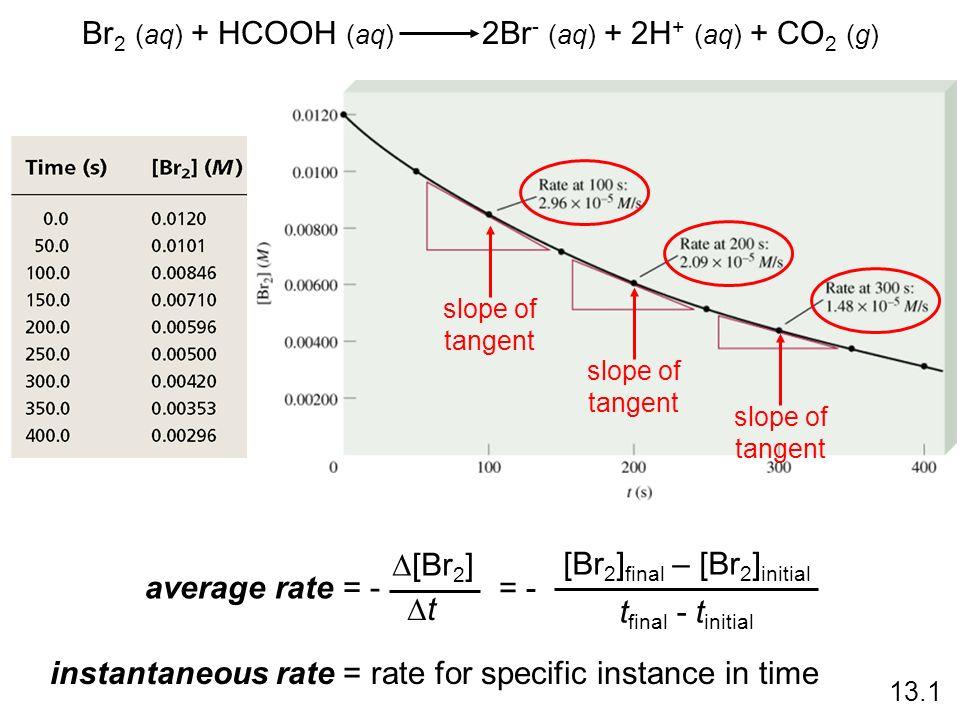 Br2 (aq) + HCOOH (aq) 2Br- (aq) + 2H+ (aq) + CO2 (g)