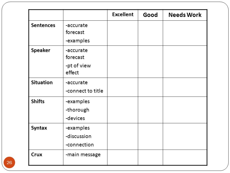 Good Needs Work Excellent Sentences -accurate forecast -examples