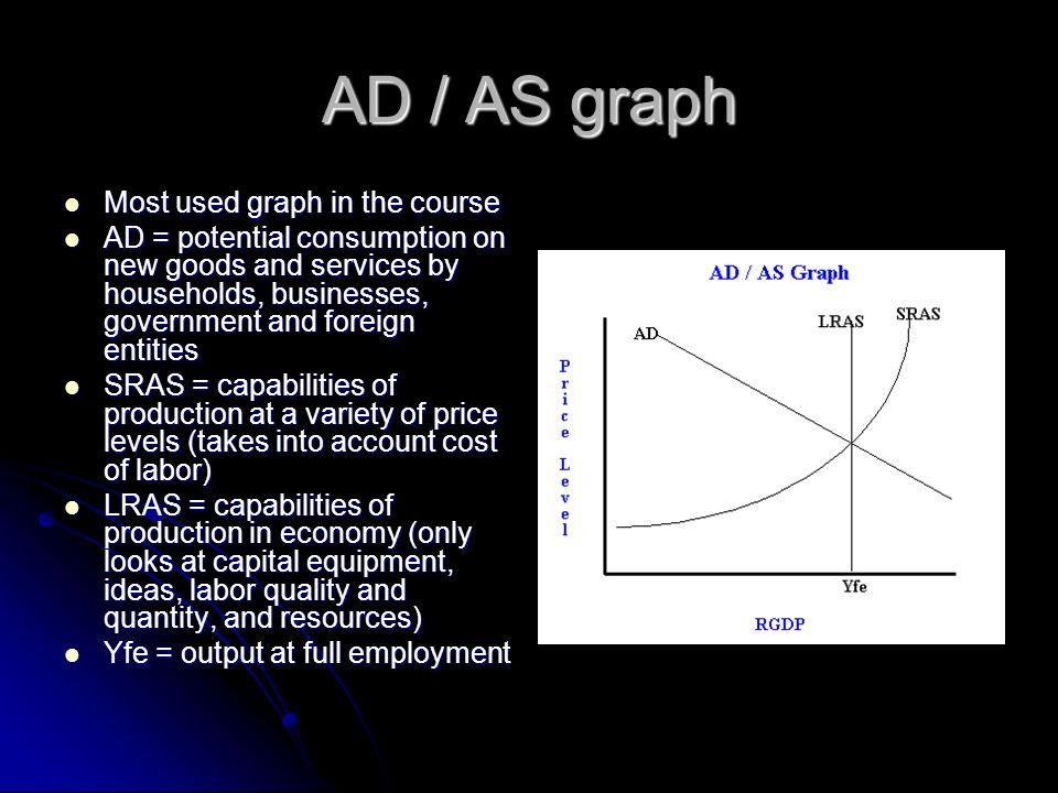 AD / AS graph Most used graph in the course