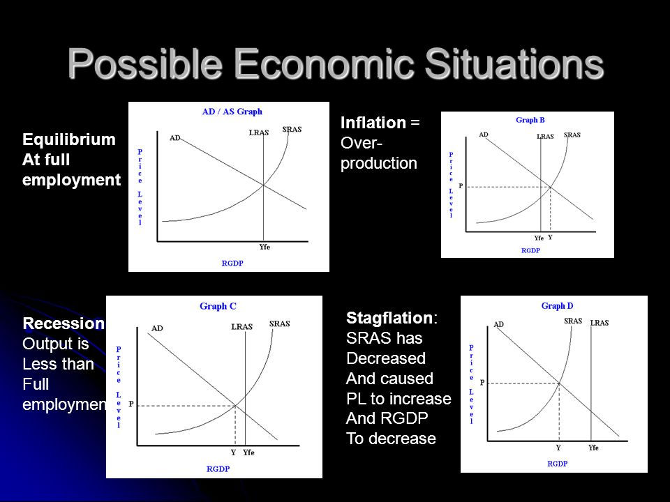 Possible Economic Situations